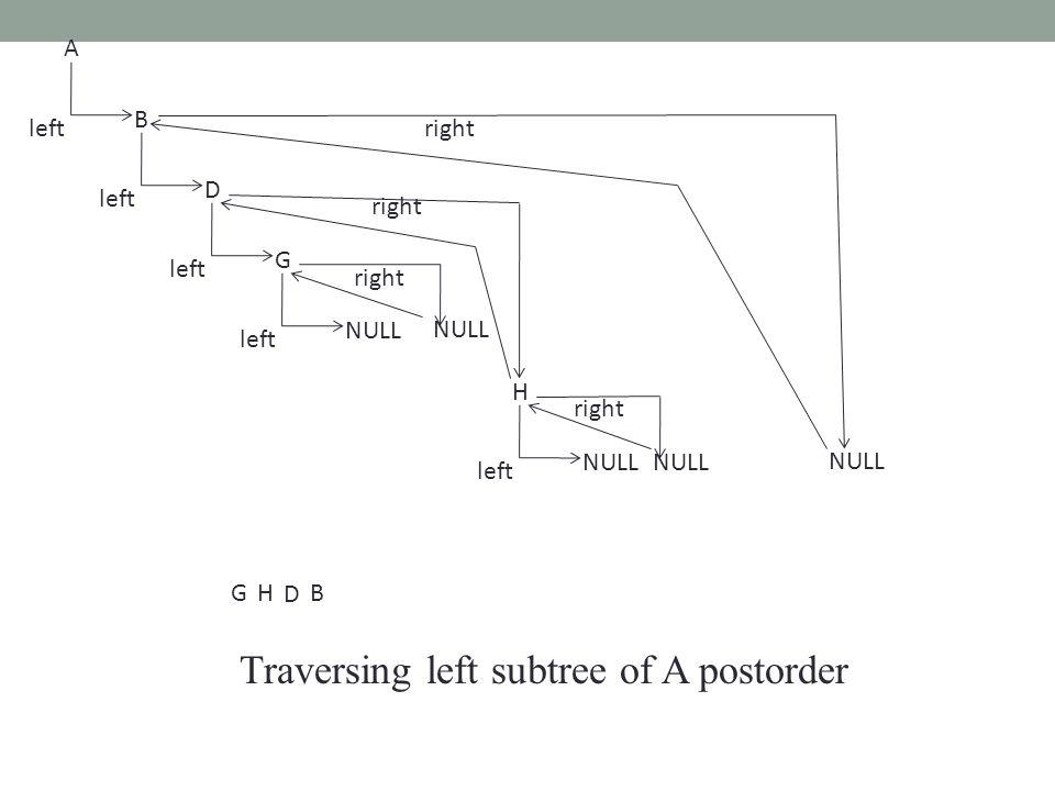 Traversing left subtree of A postorder B A left D G NULL left NULL H left NULL right B D GH