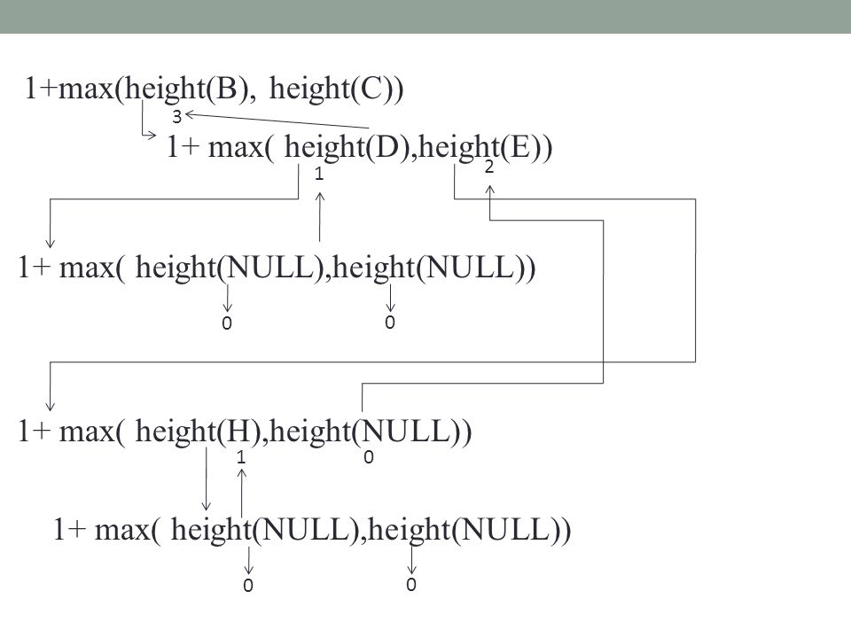 1+max(height(B), height(C)) 1+ max( height(D),height(E)) 1+ max( height(NULL),height(NULL)) 0 0 1 1+ max( height(H),height(NULL)) 1+ max( height(NULL)