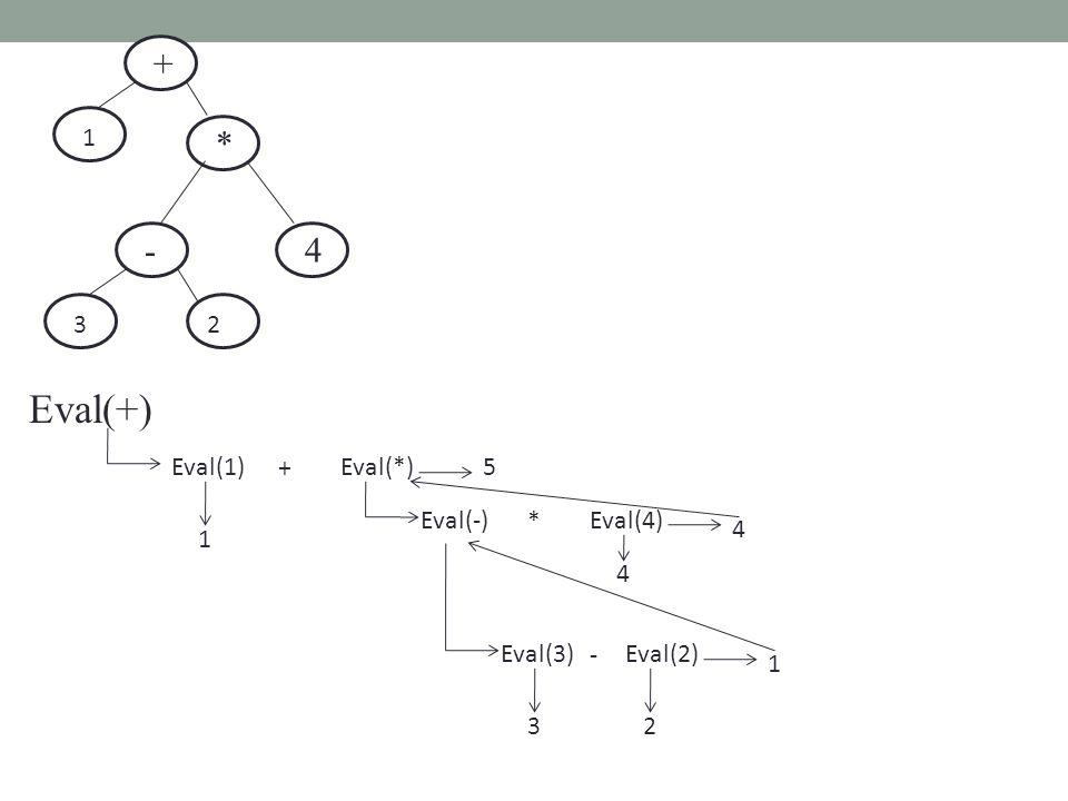 Eval(+) - 32 * 4 + 1 Eval(1) + Eval(*) 1 Eval(-) * Eval(4) 4 Eval(3) - Eval(2) 32 1 4 5