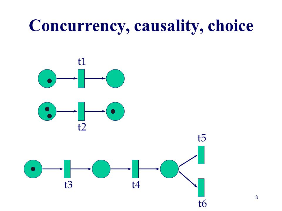 Incidence Matrix Necessary condition for marking M to be reachable from initial marking M 0 : there exists firing vector v s.t.: M = M 0 + A v p1p2p3t1 t2 t3 A= -100 11-1 0-11 t1t2t3 p1 p2 p3 49