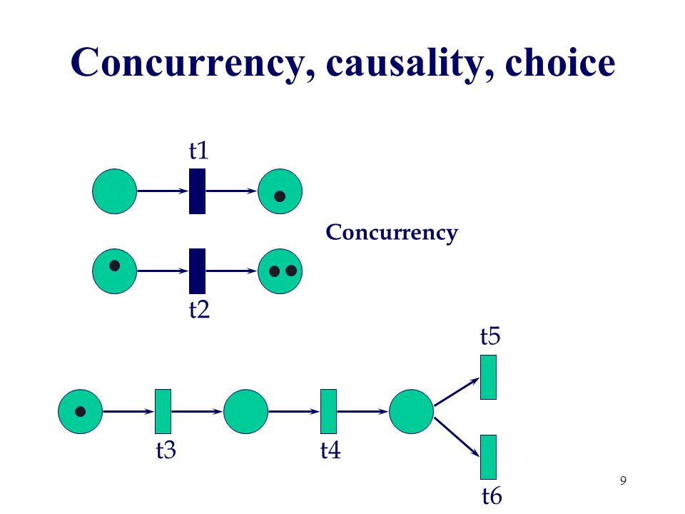 Concurrency, causality, choice Causality, sequencing t1 t2 t3t4 t5 t6 10