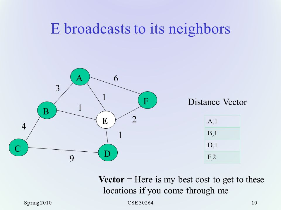 E broadcasts to its neighbors Spring 2010CSE 3026410 A F E B C D 3 6 1 1 2 1 9 4 A,1 B,1 D,1 F,2 Distance Vector Vector = Here is my best cost to get