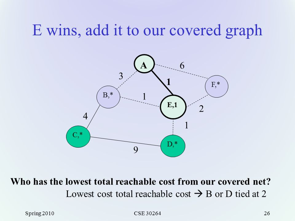 E wins, add it to our covered graph Spring 2010CSE 3026426 A F,* E,1 B,* C,* D,* 3 6 1 1 2 1 9 4 Lowest cost total reachable cost  B or D tied at 2 W