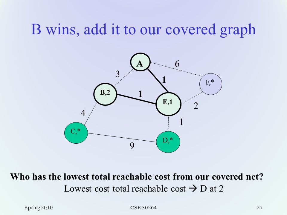 B wins, add it to our covered graph Spring 2010CSE 3026427 A F,* E,1 B,2 C,* D,* 3 6 1 1 2 1 9 4 Lowest cost total reachable cost  D at 2 Who has the lowest total reachable cost from our covered net