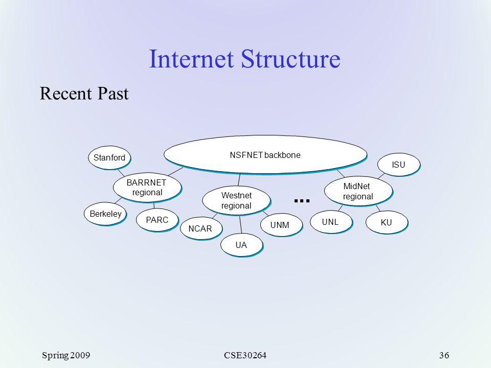 Spring 2009CSE3026436 Internet Structure Recent Past NSFNET backbone Stanford BARRNET regional Berkeley PARC NCAR UA UNM Westnet regional UNL KU ISU MidNet regional ■ ■ ■