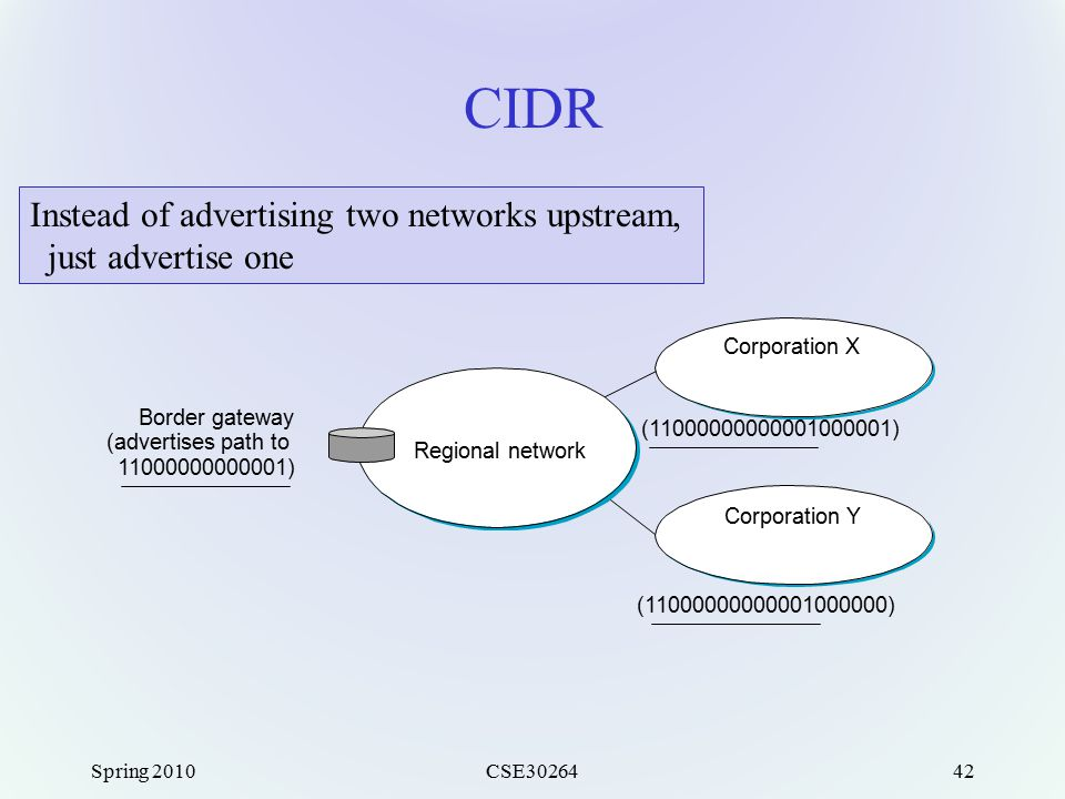 Spring 2010CSE3026442 CIDR Border gateway (advertises path to 11000000000001) Regional network Corporation X (11000000000001000001) Corporation Y (110