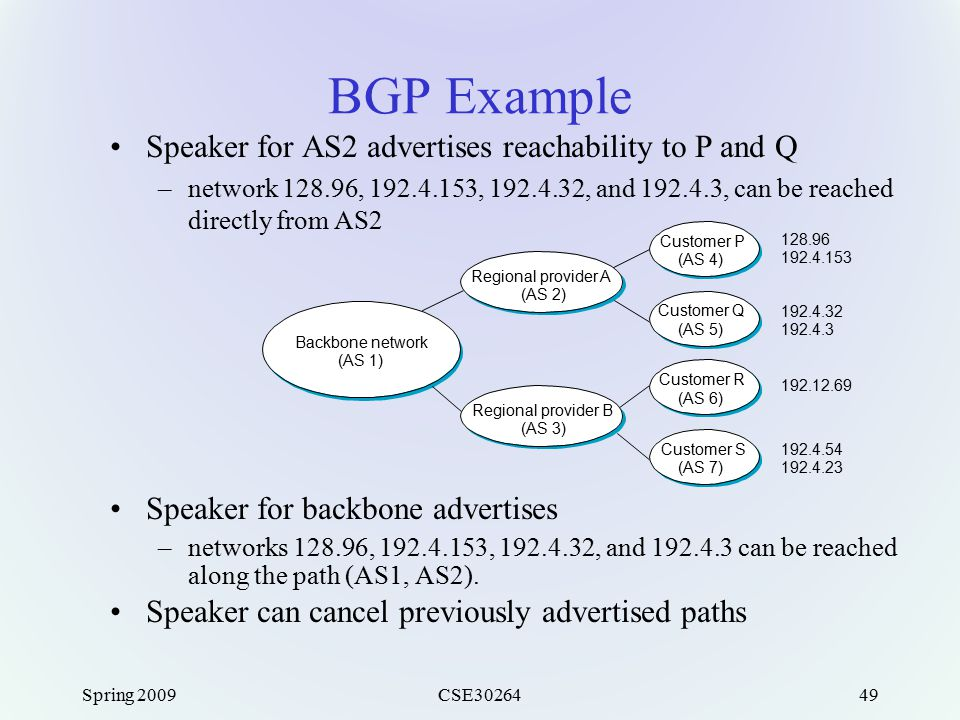 Spring 2009CSE3026449 BGP Example Speaker for AS2 advertises reachability to P and Q –network 128.96, 192.4.153, 192.4.32, and 192.4.3, can be reached