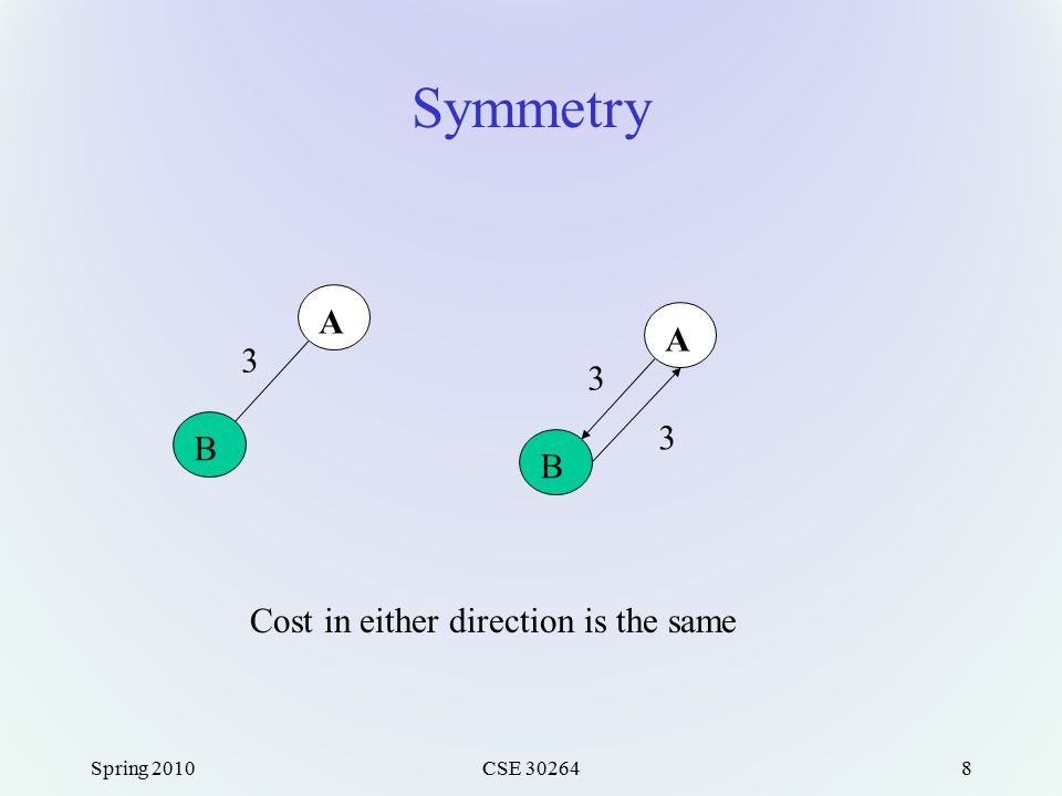 Symmetry Spring 2010CSE 302648 A B 3 A B 3 3 Cost in either direction is the same