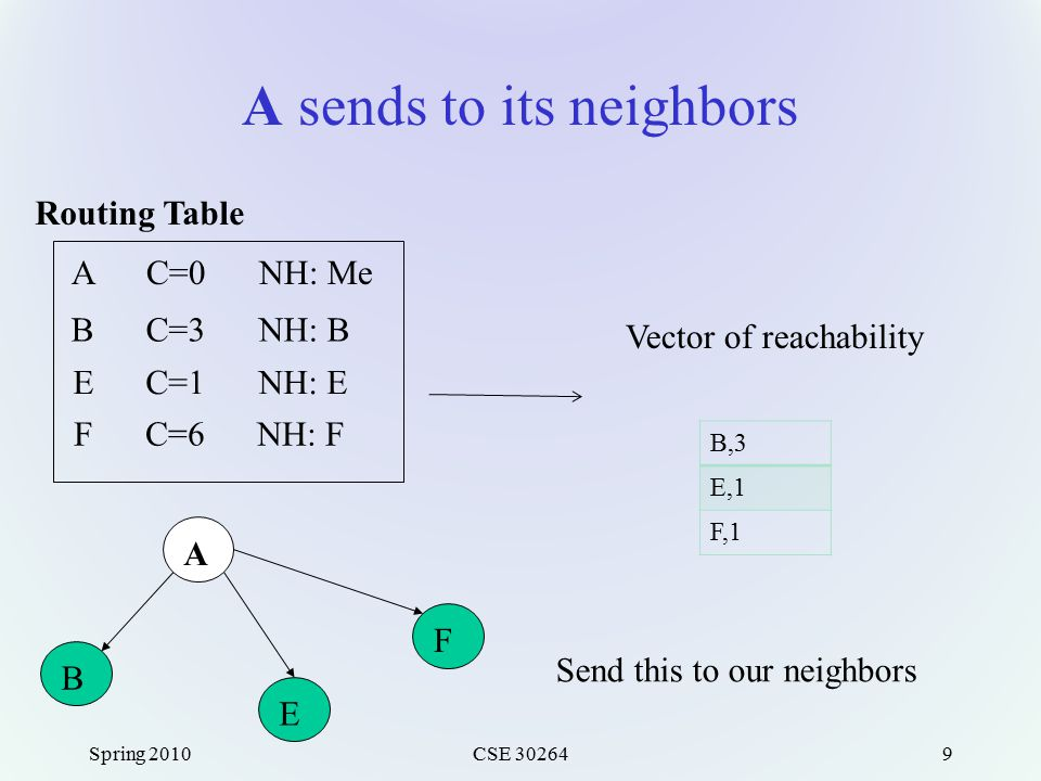 A sends to its neighbors Spring 2010CSE 302649 A C=0 NH: Me B C=3 NH: B E C=1 NH: E F C=6 NH: F Routing Table Vector of reachability B,3 E,1 F,1 Send this to our neighbors A F E B