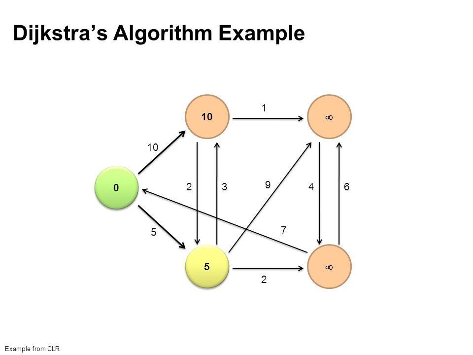 Dijkstra's Algorithm Example 0 0 8 5 5 14 7 7 Example from CLR 10 5 23 2 1 9 7 46