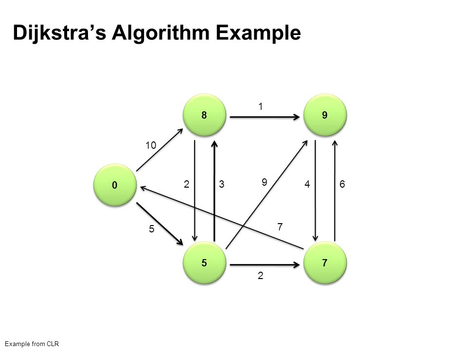 Single-Source Shortest Path Problem: find shortest path from a source node to one or more target nodes Shortest might also mean lowest weight or cost Single processor machine: Dijkstra's Algorithm MapReduce: parallel breadth-first search (BFS)