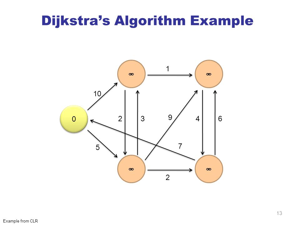 Dijkstra's Algorithm Example 0 0     10 5 23 2 1 9 7 46 Example from CLR 13