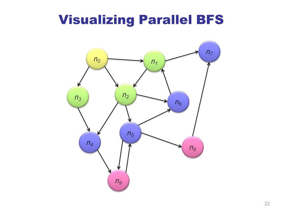 Visualizing Parallel BFS n0n0 n0n0 n3n3 n3n3 n2n2 n2n2 n1n1 n1n1 n7n7 n7n7 n6n6 n6n6 n5n5 n5n5 n4n4 n4n4 n9n9 n9n9 n8n8 n8n8 22