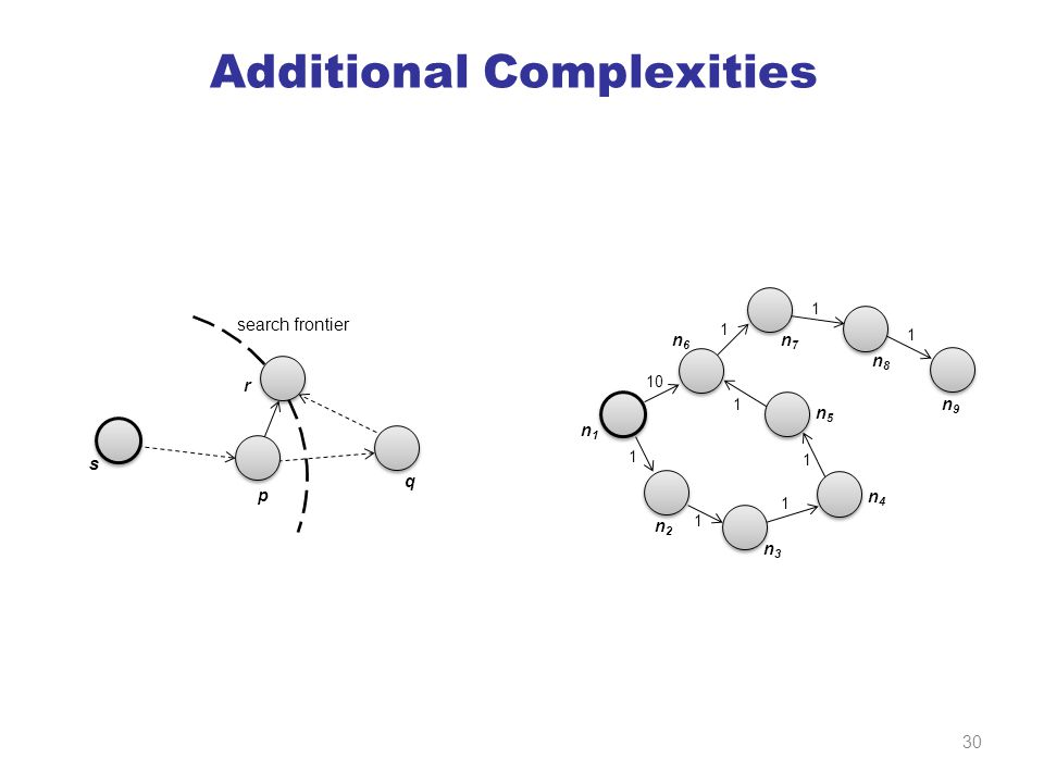 Additional Complexities s p q r search frontier 10 n1n1 n2n2 n3n3 n4n4 n5n5 n6n6 n7n7 n8n8 n9n9 1 1 1 1 1 1 1 1 30