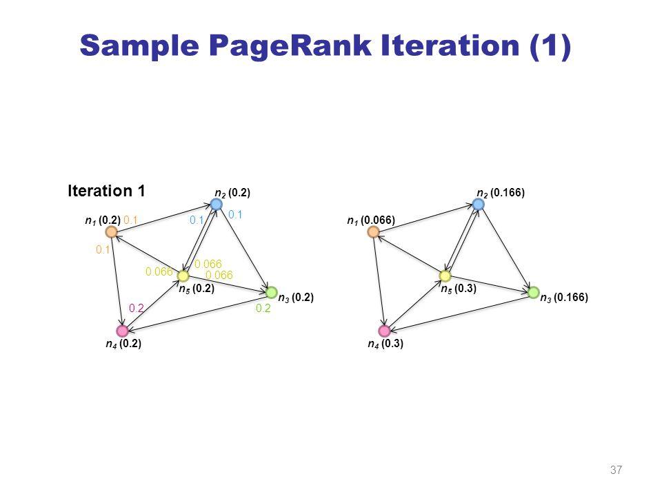 Sample PageRank Iteration (1) n 1 (0.2) n 4 (0.2) n 3 (0.2) n 5 (0.2) n 2 (0.2) 0.1 0.2 0.1 0.066 n 1 (0.066) n 4 (0.3) n 3 (0.166) n 5 (0.3) n 2 (0.166) Iteration 1 37