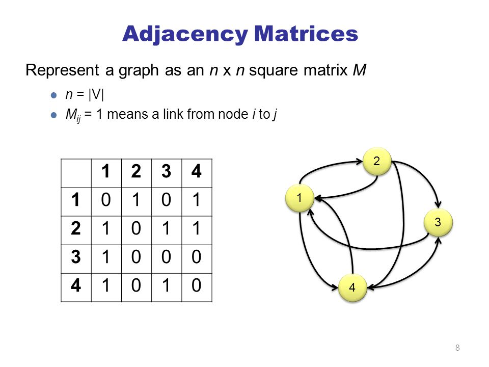 Adjacency Matrices Represent a graph as an n x n square matrix M n = |V| M ij = 1 means a link from node i to j 1234 10101 21011 31000 41010 1 1 2 2 3 3 4 4 8
