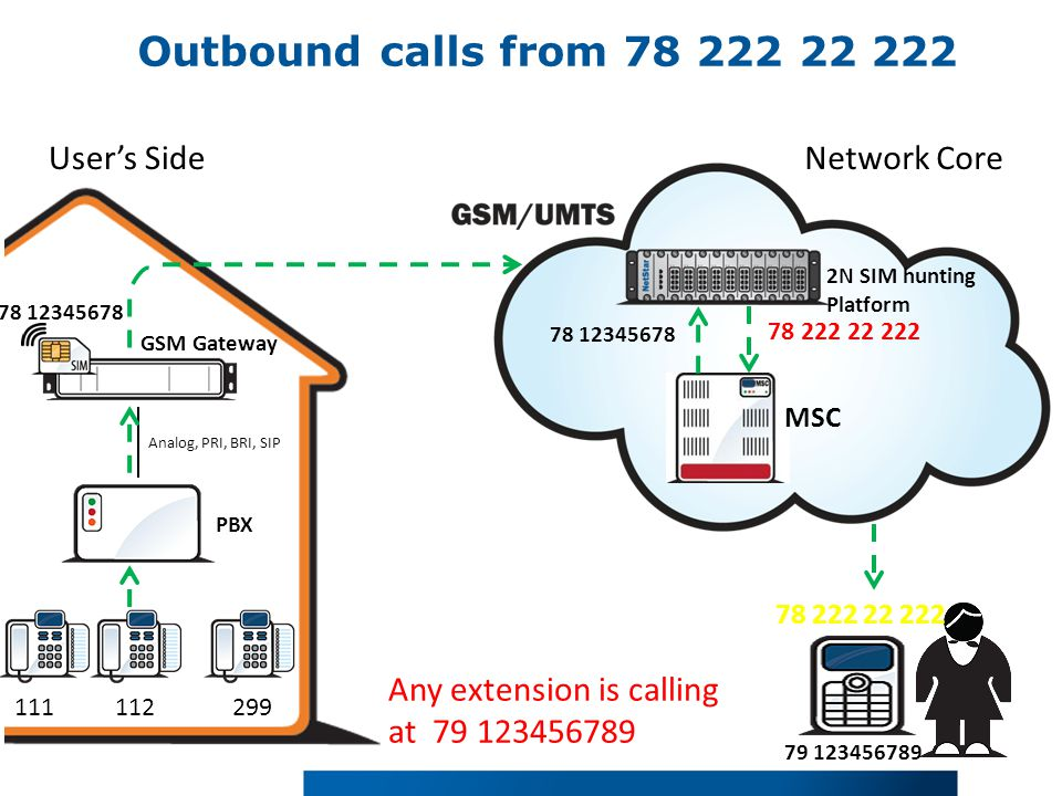 Outbound calls from 78 222 22 222 User's SideNetwork Core 111299 PBX Analog, PRI, BRI, SIP 78 12345678 GSM Gateway Any extension is calling at 79 123456789 MSC 2N SIM hunting Platform 78 12345678 78 222 22 222 79 123456789 112