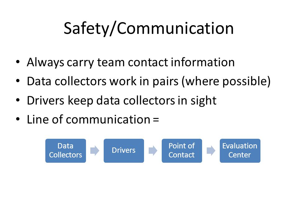 Safety/Communication Always carry team contact information Data collectors work in pairs (where possible) Drivers keep data collectors in sight Line of communication = Data Collectors Drivers Point of Contact Evaluation Center