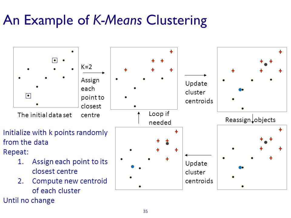 An Example of K-Means Clustering K=2 Assign each point to closest centre Update cluster centroids Reassign objects Loop if needed 35 The initial data
