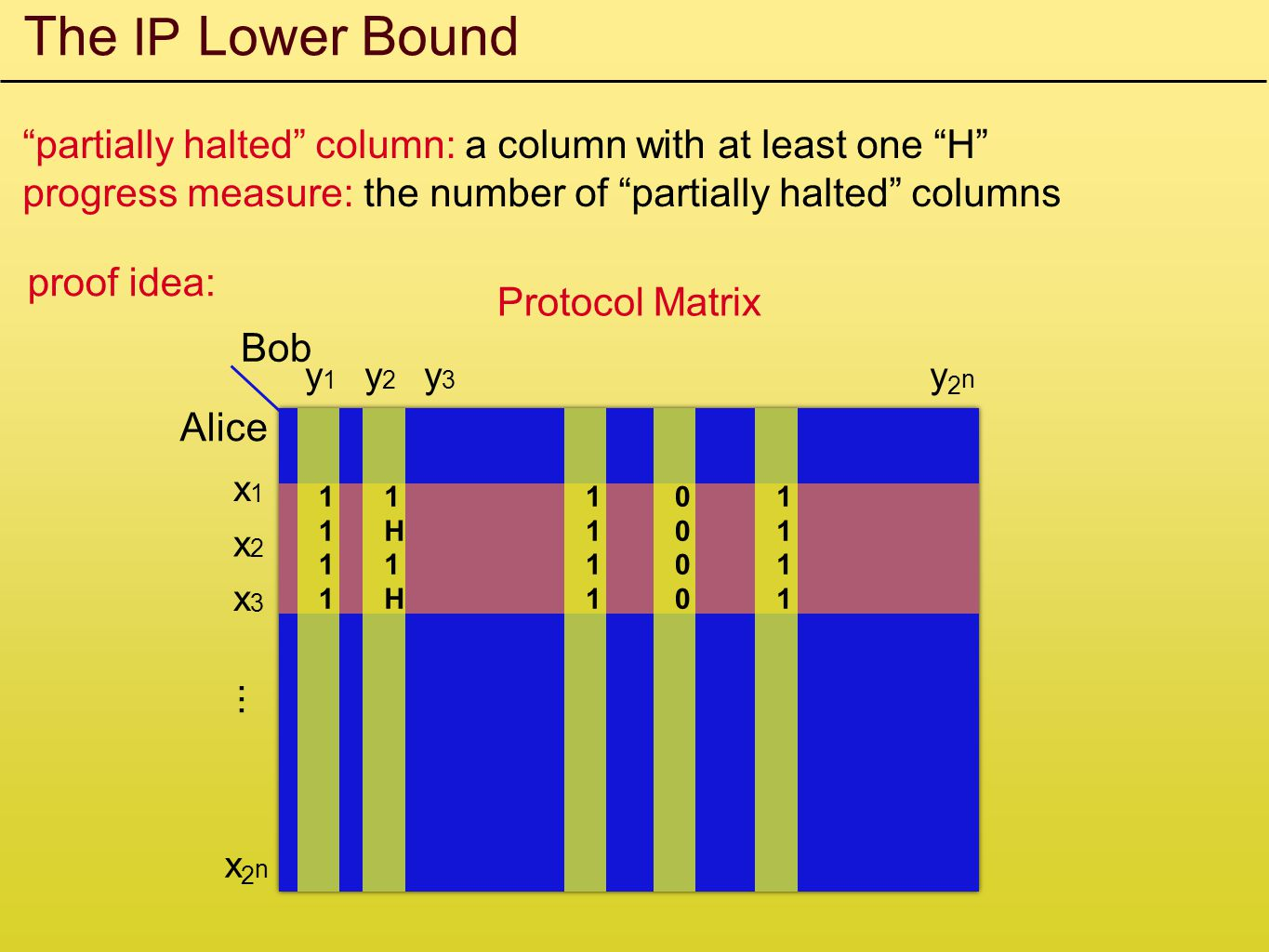 The IP Lower Bound partially halted column: a column with at least one H progress measure: the number of partially halted columns proof idea: Alice Bob x1x1 x2x2 x3x3...
