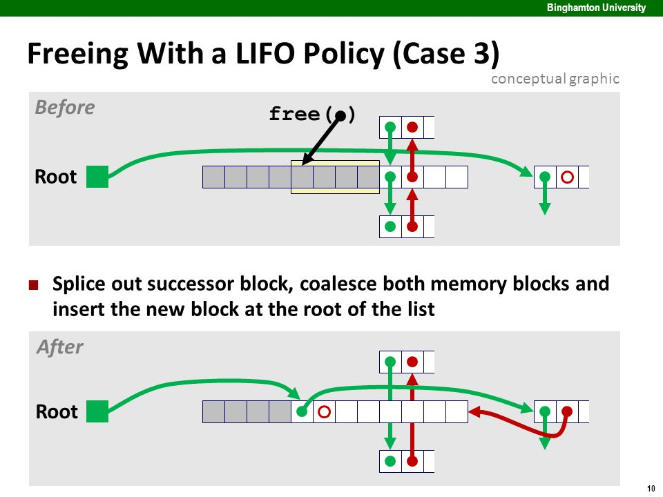 10 Binghamton University Freeing With a LIFO Policy (Case 3) Splice out successor block, coalesce both memory blocks and insert the new block at the root of the list free( ) Root Before After conceptual graphic