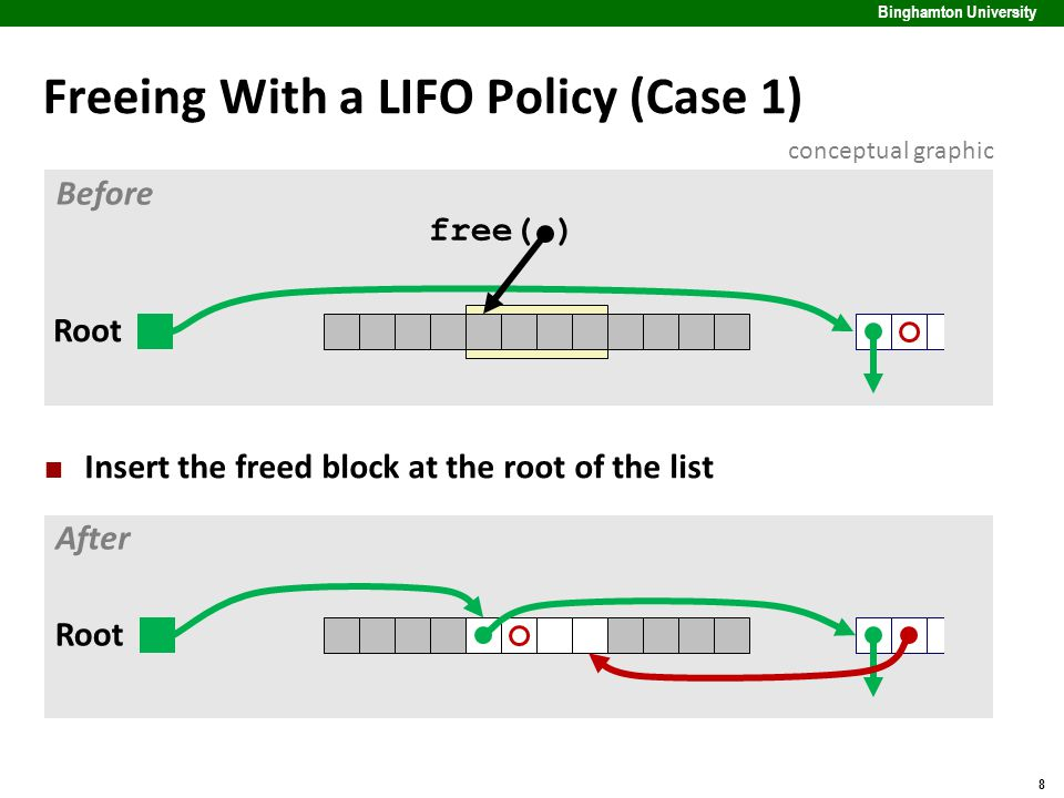 8 Binghamton University Freeing With a LIFO Policy (Case 1) Insert the freed block at the root of the list free( ) Root Before After conceptual graphic