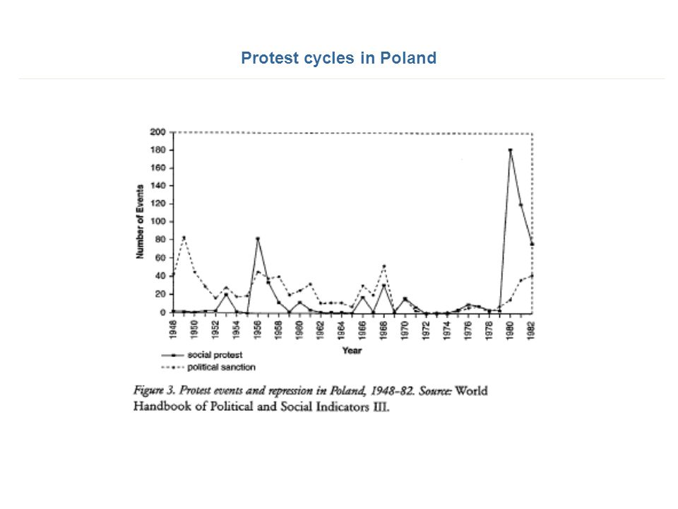 Protest cycles in Poland
