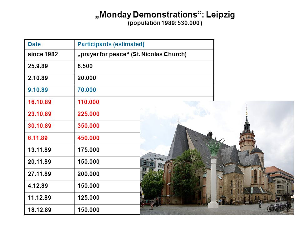 """""""Monday Demonstrations"""": Leipzig (population 1989: 530.000 ) DateParticipants (estimated) since 1982""""prayer for peace"""" (St. Nicolas Church) 25.9.896.5"""