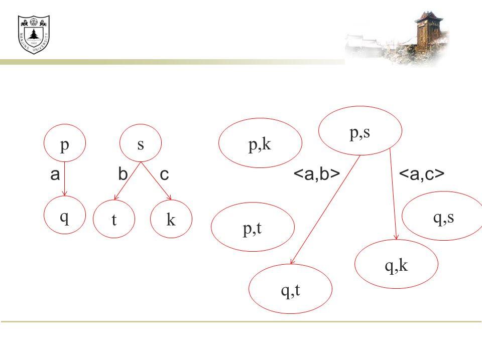 a b c p q s t p,s p,t q,k q,t k p,k q,s