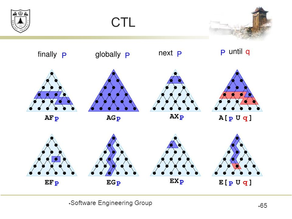 CTL  Software Engineering Group  65
