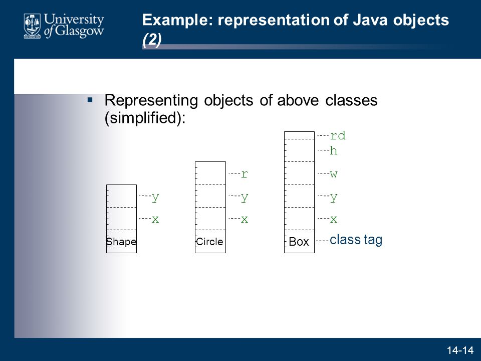 14-14 Example: representation of Java objects (2)  Representing objects of above classes (simplified): x y Shape x y r Circle x y w h rd Box class tag