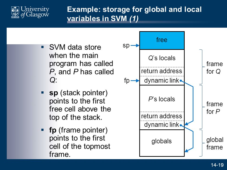 14-19 Example: storage for global and local variables in SVM (1)  SVM data store when the main program has called P, and P has called Q: frame for Q frame for P global frame P's locals return address dynamic link Q's locals return address dynamic link fp sp globals free  sp (stack pointer) points to the first free cell above the top of the stack.