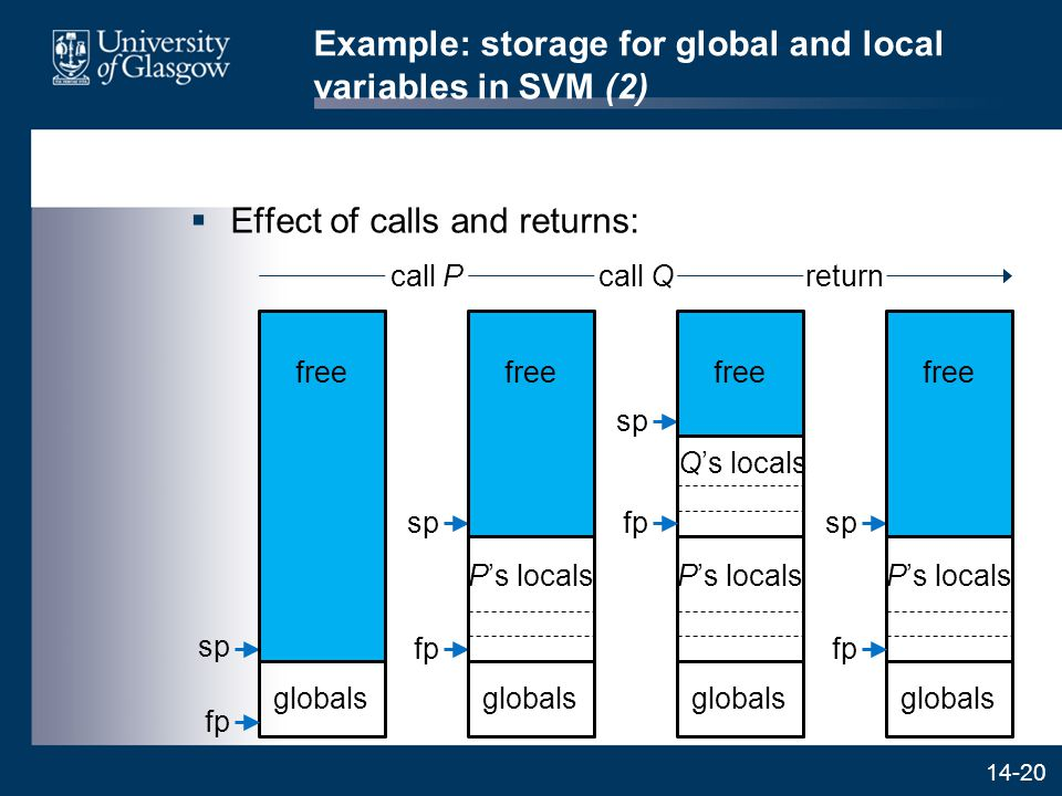14-20 Example: storage for global and local variables in SVM (2)  Effect of calls and returns: call Pcall Qreturn sp globals fp free fp sp P's locals globals free P's locals Q's locals fp sp globals free P's locals fp sp globals free