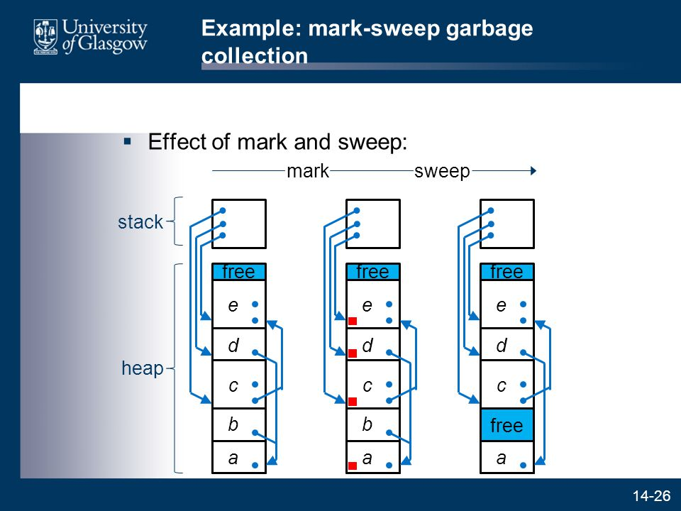 14-26 Example: mark-sweep garbage collection  Effect of mark and sweep: marksweep stack heap d c b a e free d c b a e d c a e