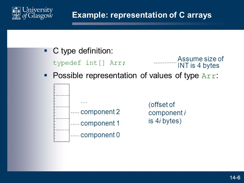 14-6 Example: representation of C arrays  C type definition: typedef int[] Arr;  Possible representation of values of type Arr : Assume size of INT is 4 bytes (offset of component i is 4i bytes) component 0 component 1 component 2 …