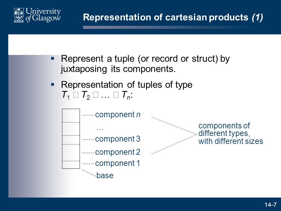 14-8 Representation of cartesian products (2)  The compiler knows the offset of each tuple component (relative to the tuple's base address): offset of component 1=0 offset of component 2=size of type T 1 offset of component 3=size of type T 1 + size of type T 2 … offset of component n=size of type T 1 + size of type T 2 +...