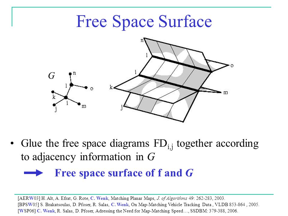 Free Space Surface Glue the free space diagrams FD i,j together according to adjacency information in G Free space surface of f and G G [AERW03] H.