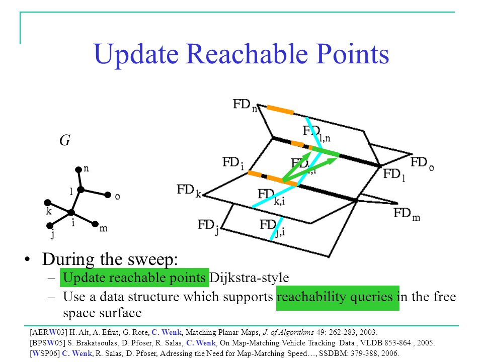 Update Reachable Points During the sweep: –Update reachable points Dijkstra-style –Use a data structure which supports reachability queries in the free space surface [AERW03] H.