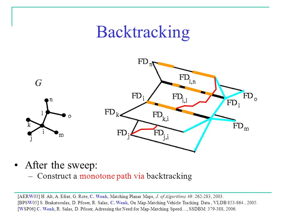 G Backtracking After the sweep: –Construct a monotone path via backtracking [AERW03] H.