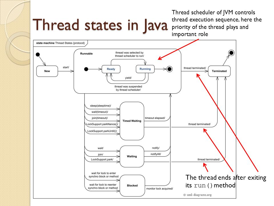 Thread states in Java Thread scheduler of JVM controls thread execution sequence, here the priority of the thread plays and important role The thread ends after exiting its run() method