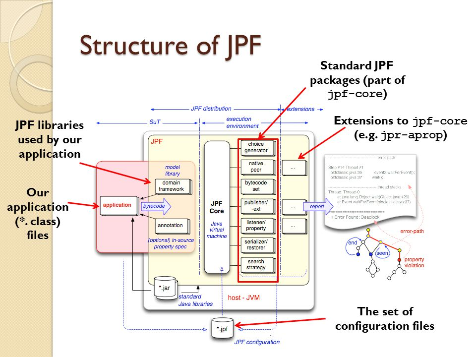 Structure of JPF Our application (*.
