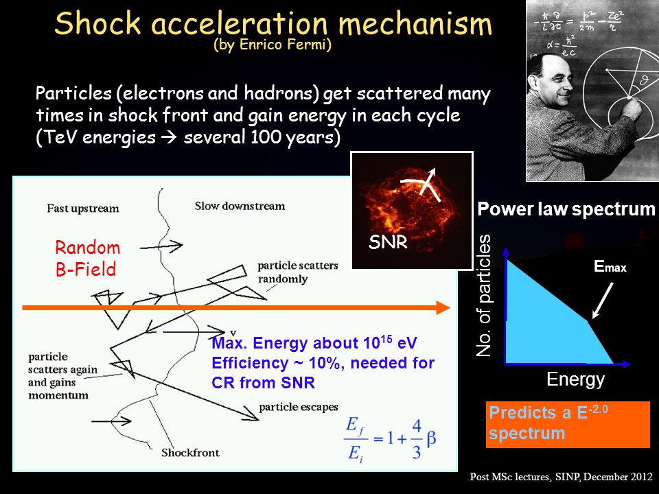 Shock acceleration mechanism (by Enrico Fermi) Predicts a E -2.0 spectrum Particles (electrons and hadrons) get scattered many times in shock front an