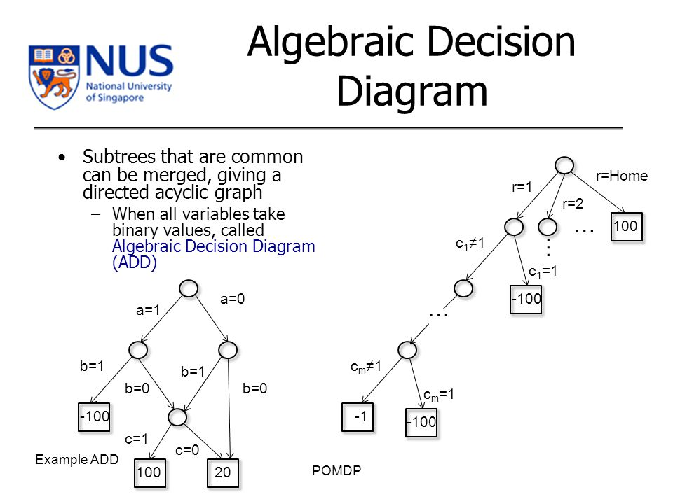 Subtrees that are common can be merged, giving a directed acyclic graph –When all variables take binary values, called Algebraic Decision Diagram (ADD) POMDP r=1 r=2 100 r=Home … … -100 c 1 ≠1 c 1 =1 … -100 c m ≠1 c m =1 a=1 20 a=0 -100 b=1 b=0 100 b=1 b=0 c=1 c=0 Example ADD Algebraic Decision Diagram