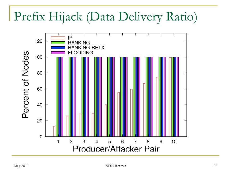 Prefix Hijack (Data Delivery Ratio) May 2011 NDN Retreat 22