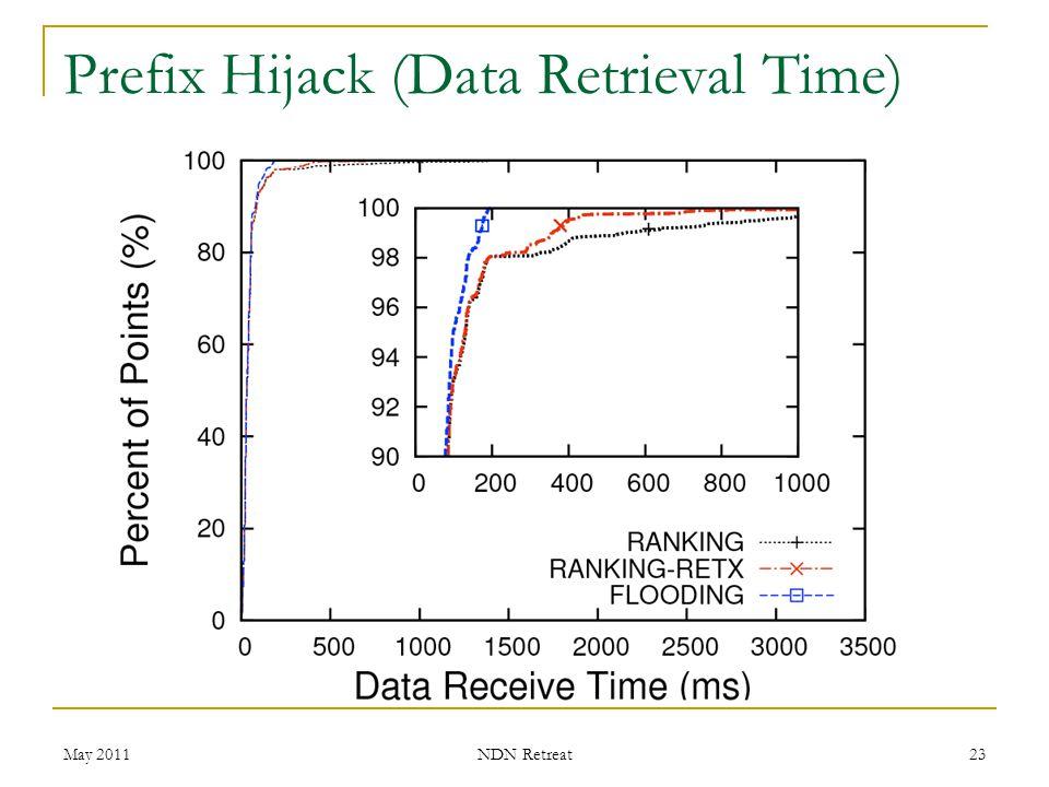 Prefix Hijack (Data Retrieval Time) May 2011 NDN Retreat 23