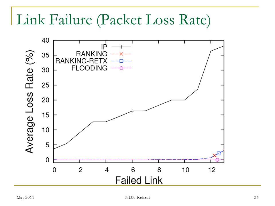 Link Failure (Packet Loss Rate) May 2011 NDN Retreat 24
