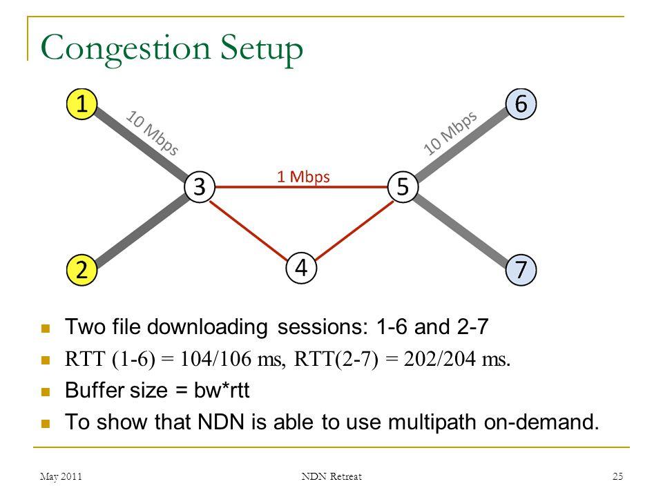 Congestion Setup May 2011 NDN Retreat 25 Two file downloading sessions: 1-6 and 2-7 RTT (1-6) = 104/106 ms, RTT(2-7) = 202/204 ms. Buffer size = bw*rt