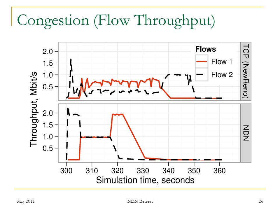Congestion (Flow Throughput) May 2011 NDN Retreat 26