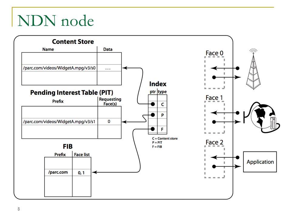 8 NDN node
