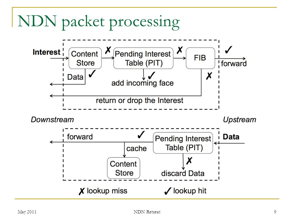 Interest Return When a node cannot satisfy an interest, it returns the interest to the previous hop  data are ACKs, while returned interests are NACKs.